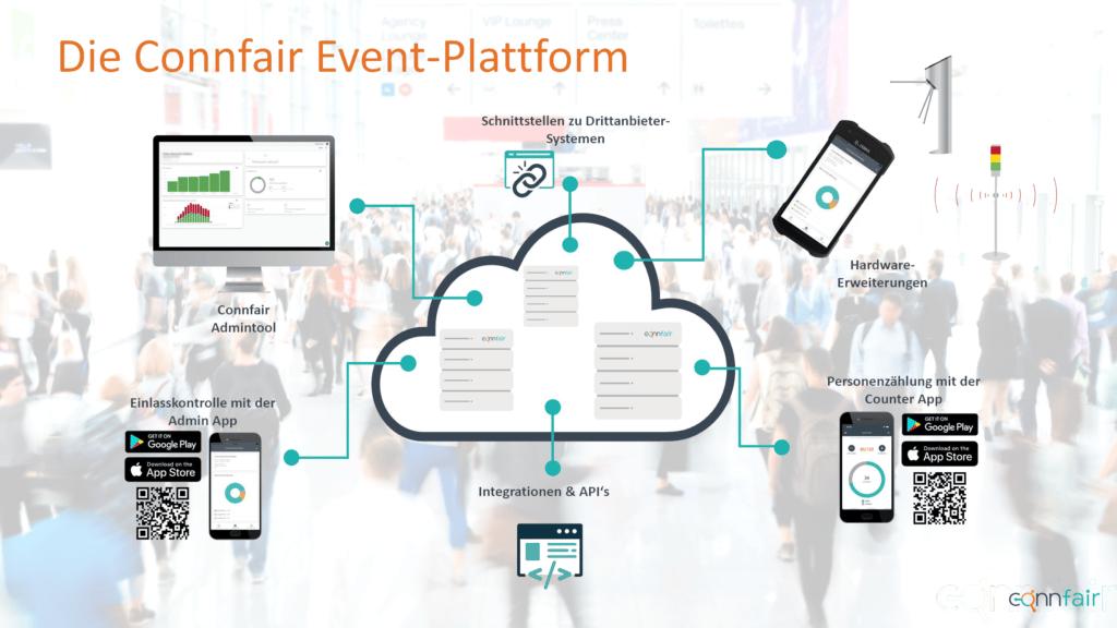 Zur Connfair Event-Plattform gehören unter anderem eine App zum Scannen von Tickets, eine App zum Zählen von Personen, ein Eventmanagement-System, Online-Ticketing, eine Einlass-Ampel und ein mobiles Drehkreuz für den Einlass.