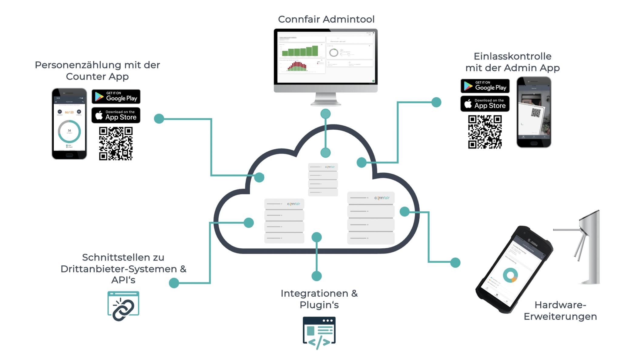 Eine Wolke symbolisiert das Cloud-System, über die alle digitalen Lösungen von Connfair für die Eventbranche zentral gesteuert werden. Zu den Lösungen zählen unter anderem die Personenzählung mit einer Zähl App, die Einlasskontrolle mit einer Scan App um Tickets zu scannen, ein Drehkreuz, Ticketing und Schnittstellen zu Drittanbietern und APIs.